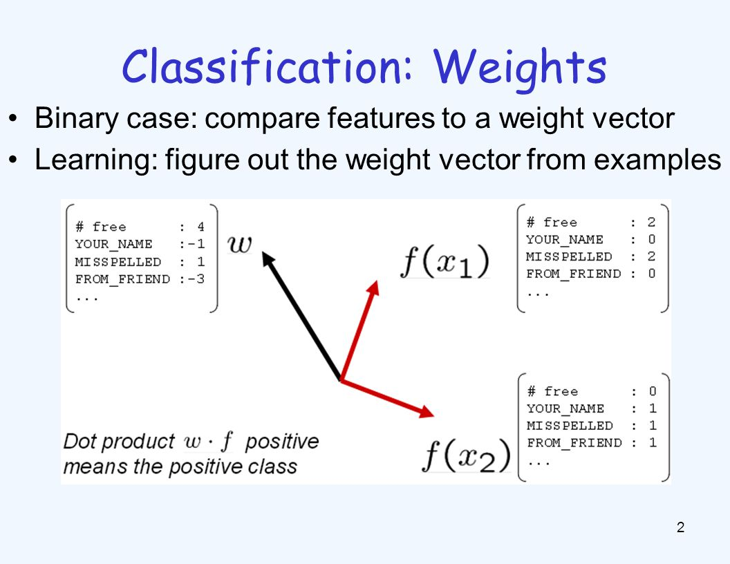 Binary Decision Rule In the space of feature vectors