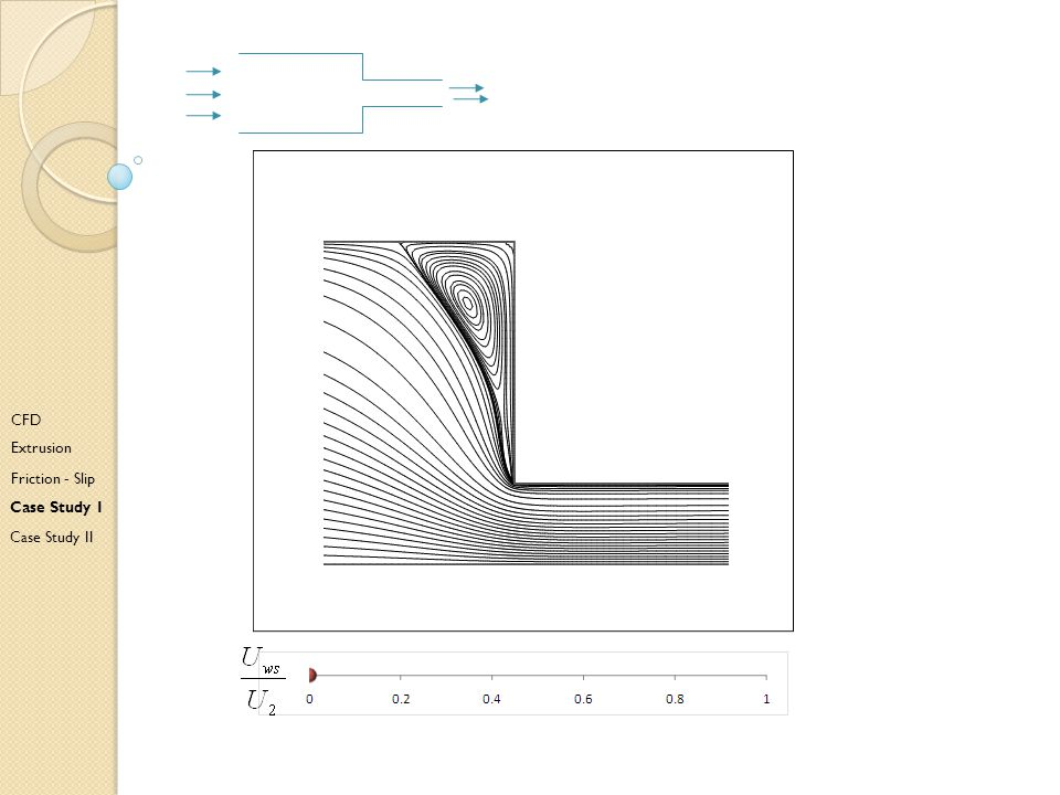 A CFD Extrusion Friction - Slip Case Study I Case Study II