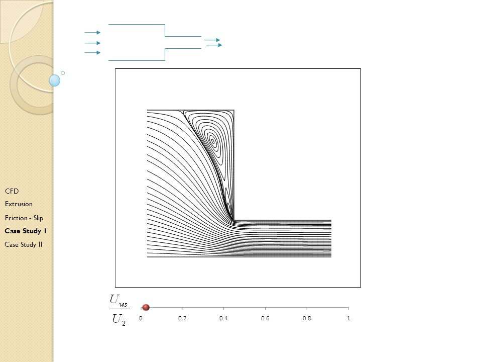 Bd CFD Extrusion Friction - Slip Case Study I Case Study II