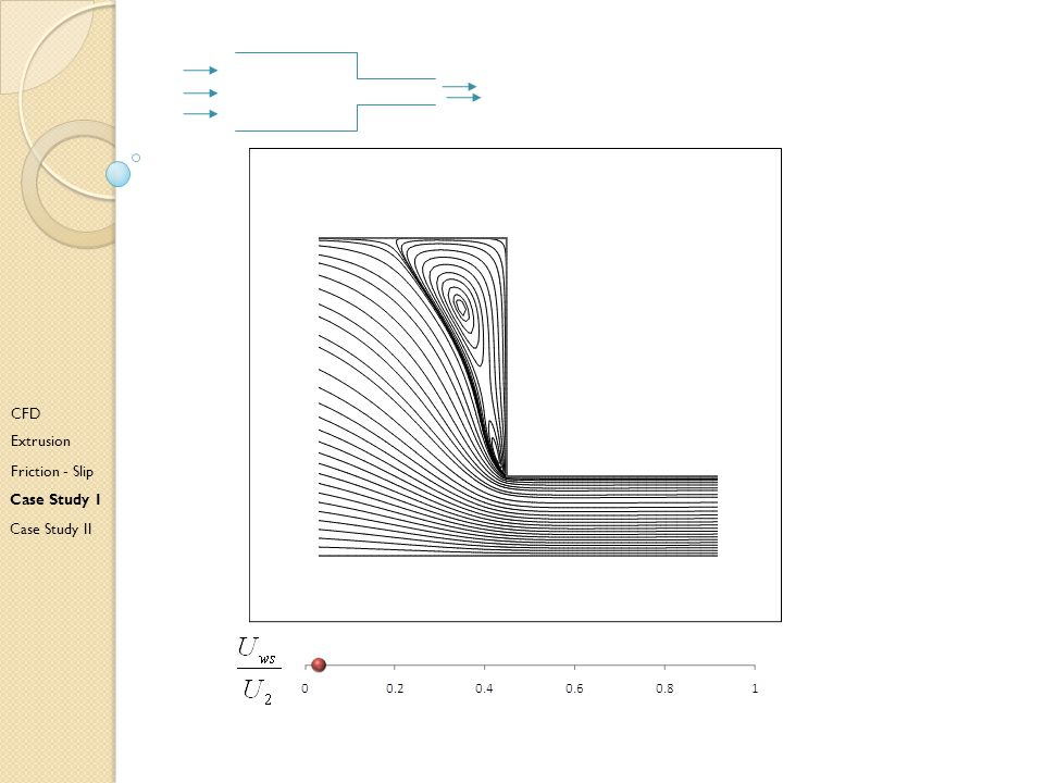 C CFD Extrusion Friction - Slip Case Study I Case Study II