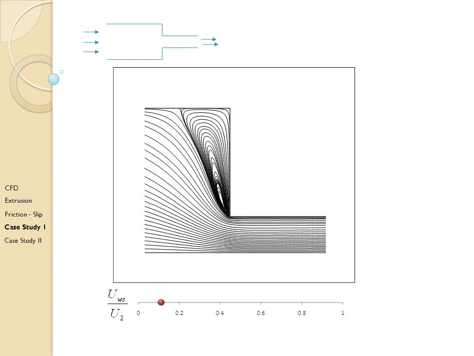 Cad CFD Extrusion Friction - Slip Case Study I Case Study II