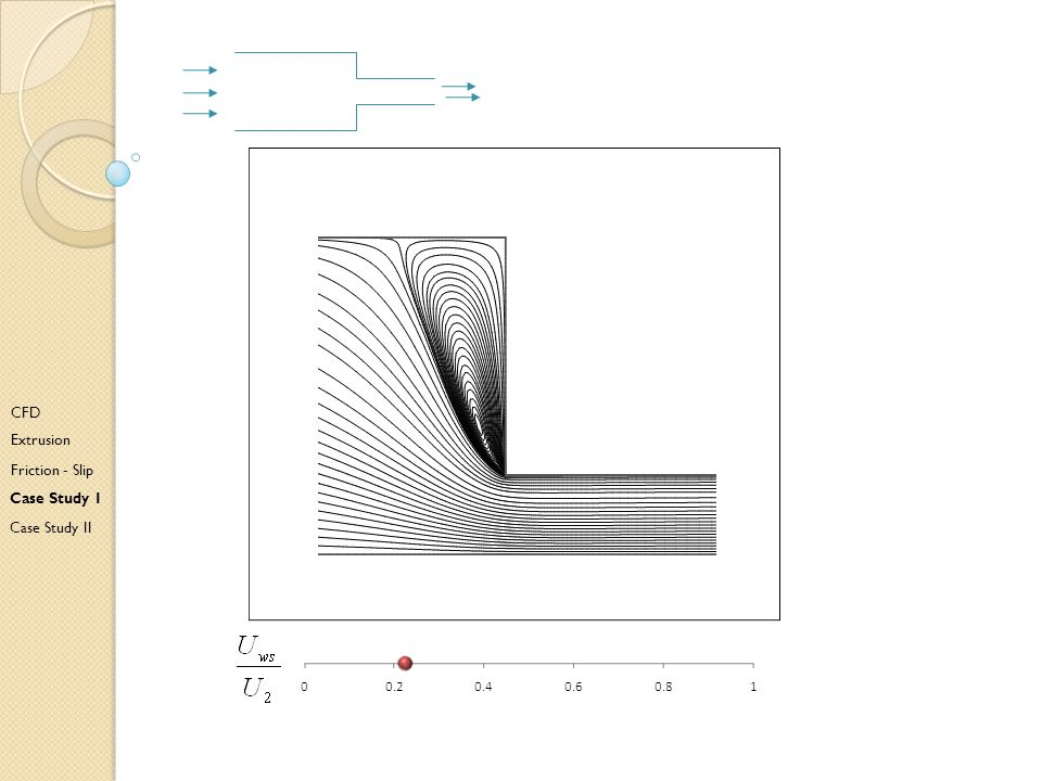 Cd CFD Extrusion Friction - Slip Case Study I Case Study II