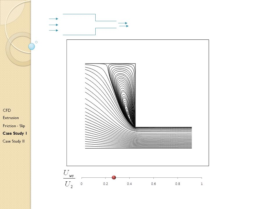 D CFD Extrusion Friction - Slip Case Study I Case Study II