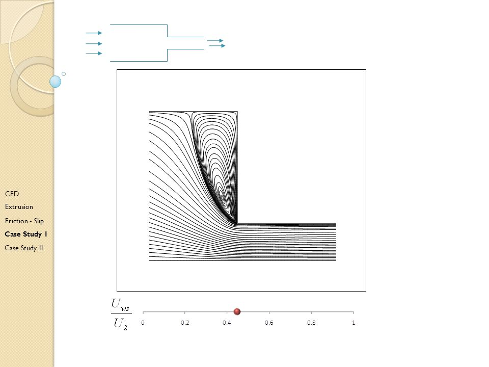 Da CFD Extrusion Friction - Slip Case Study I Case Study II
