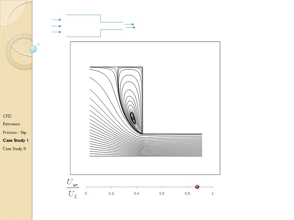 E CFD Extrusion Friction - Slip Case Study I Case Study II