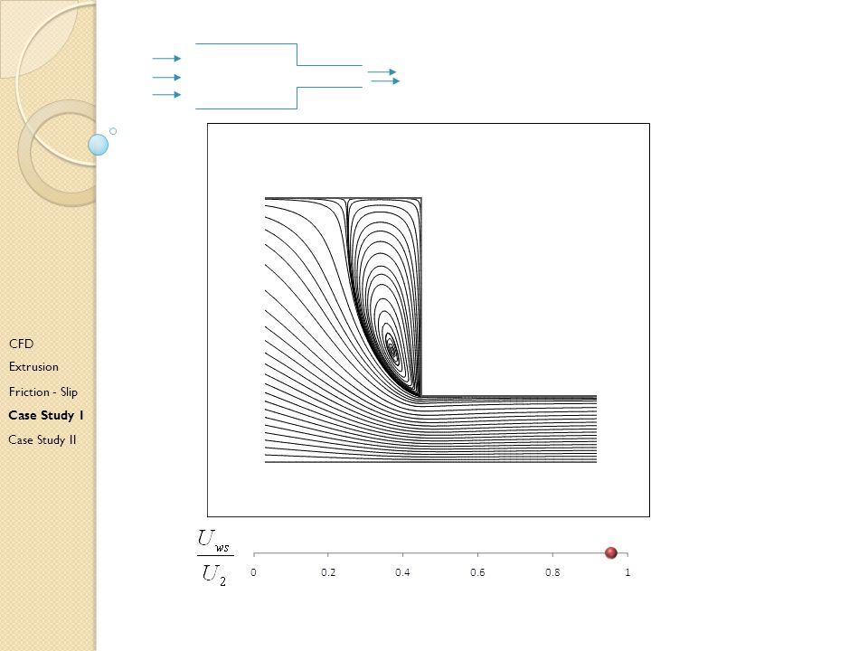 Ea CFD Extrusion Friction - Slip Case Study I Case Study II