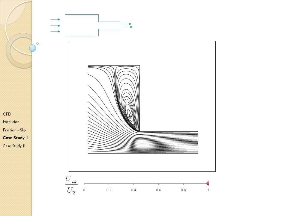 H CFD Extrusion Friction - Slip Case Study I Case Study II