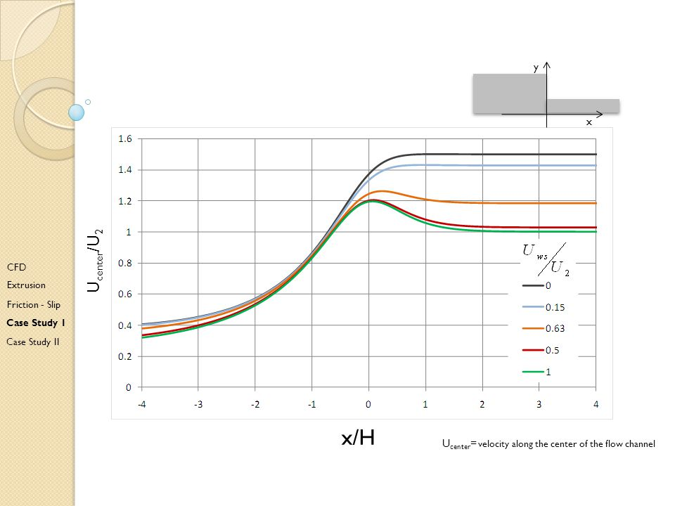 x/H Ucenter/U2 CFD Extrusion Friction - Slip Case Study I