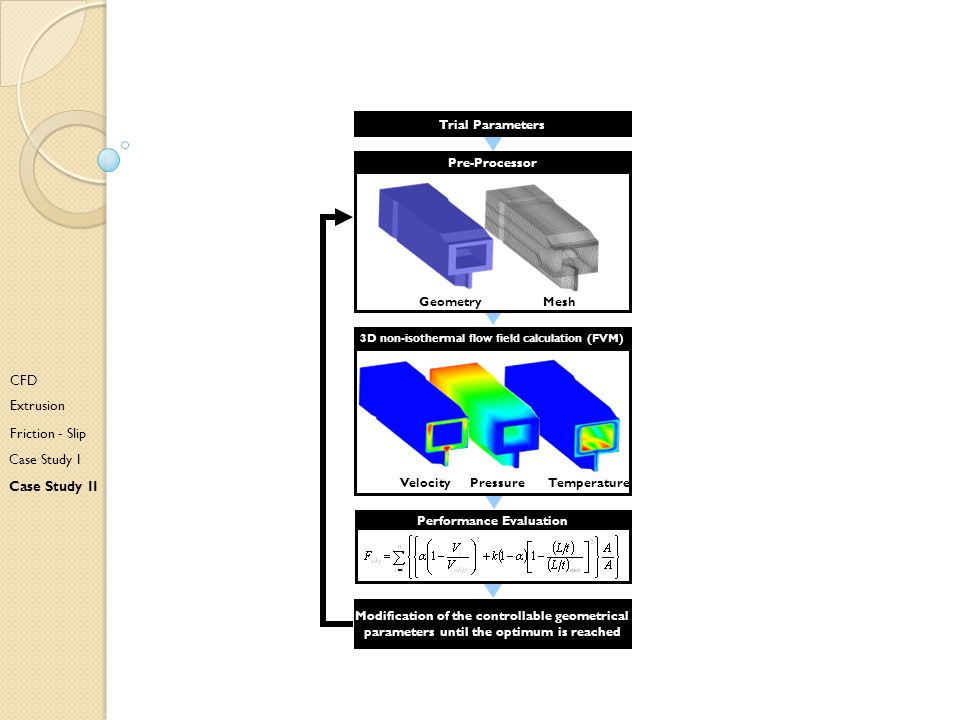 3D non-isothermal flow field calculation (FVM) Performance Evaluation
