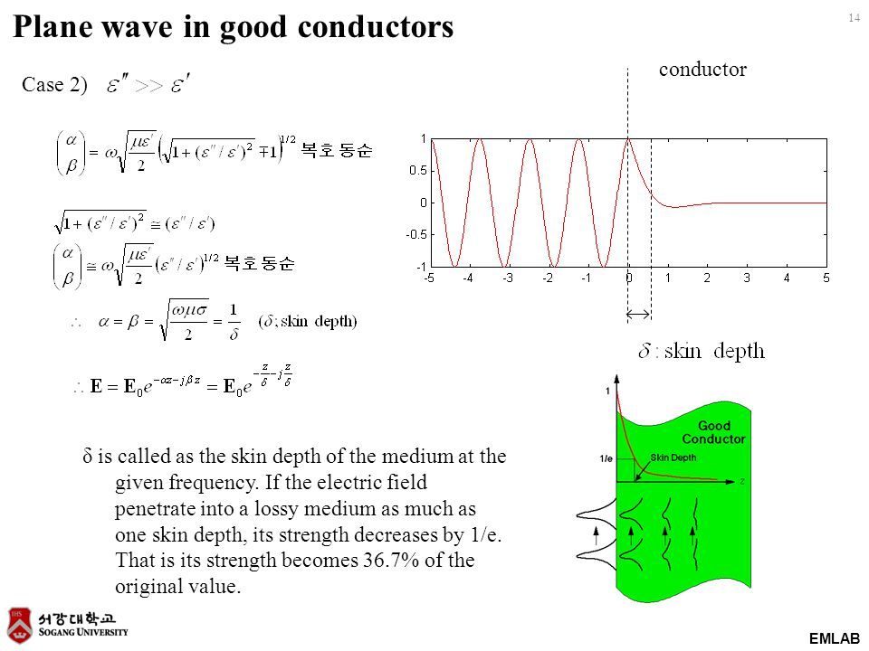 Plane wave in good conductors