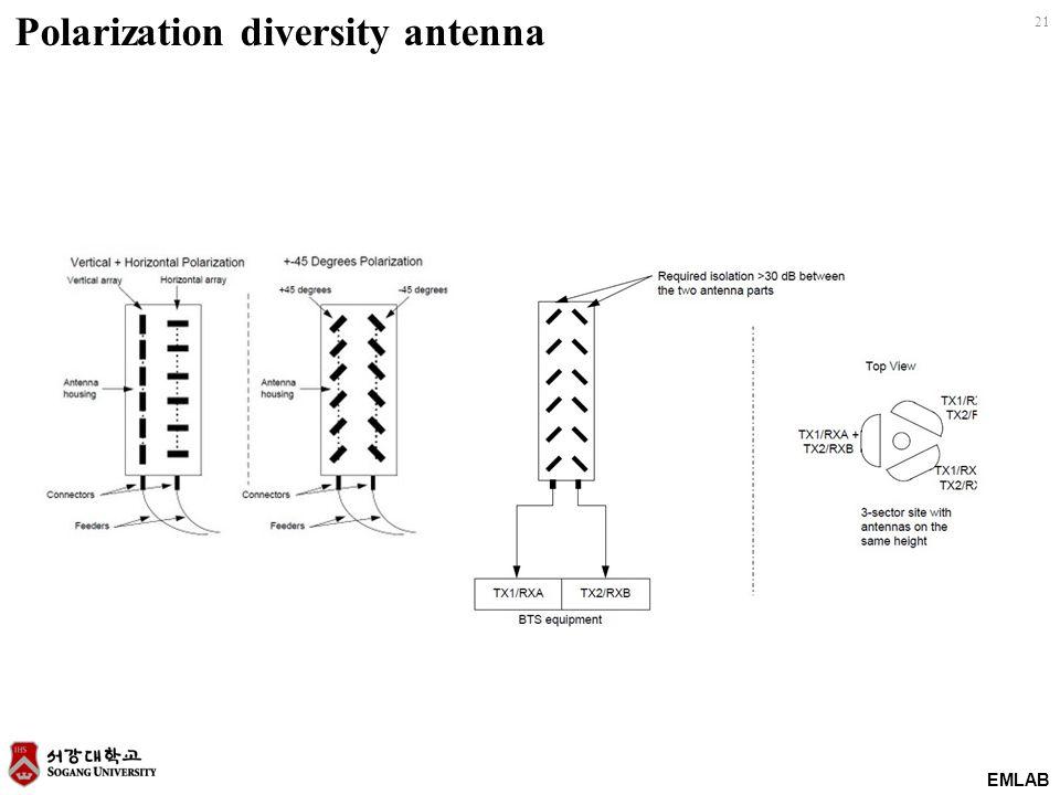 Polarization diversity antenna