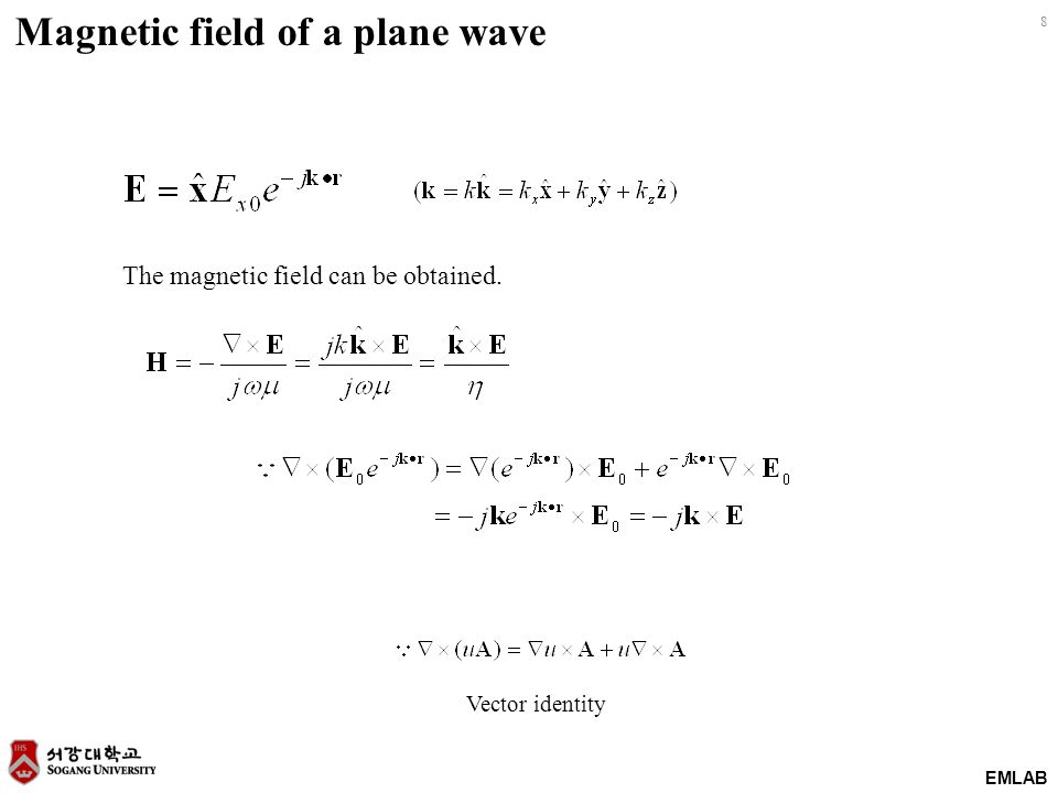 Magnetic field of a plane wave