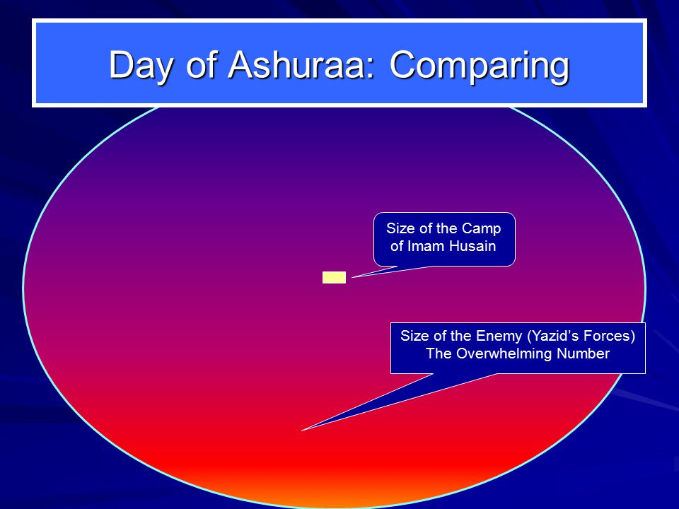 Day of Ashuraa: Comparing