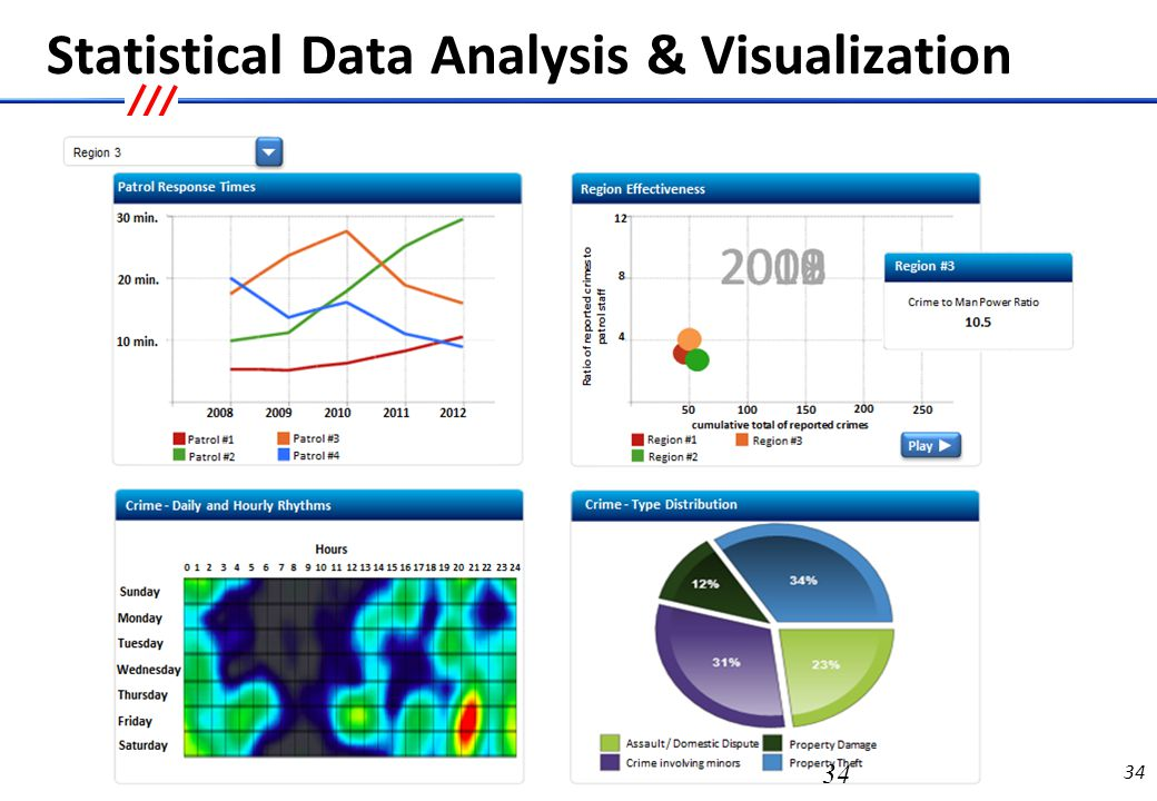 Temporal, GIS & Statistical Analysis & Visualization