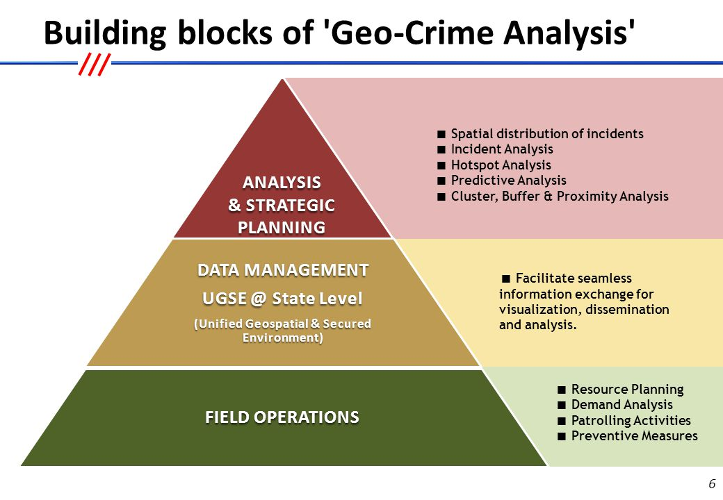Objectives of Geo-Crime Analysis