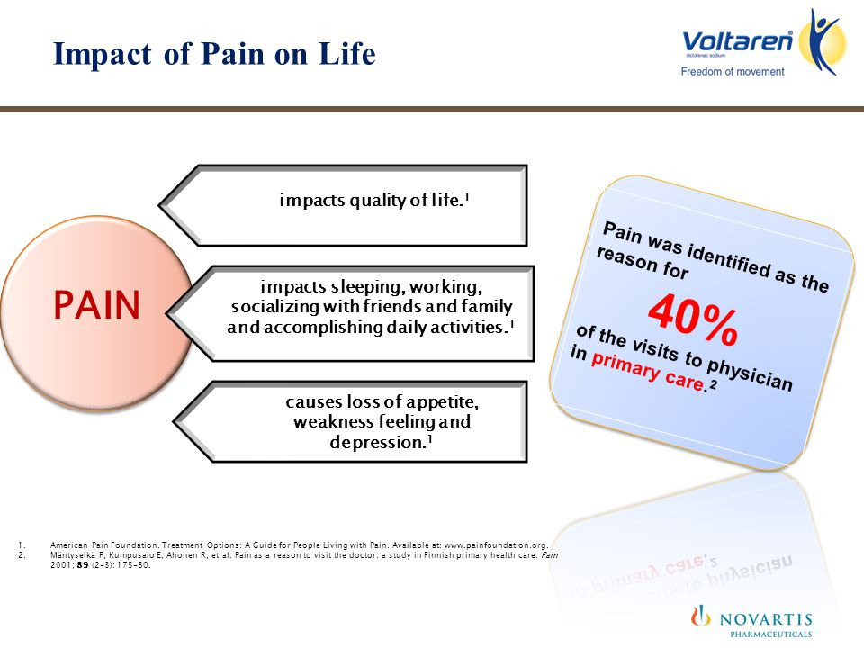 PAIN Impact of Pain on Life Pain was identified as the reason for 40%