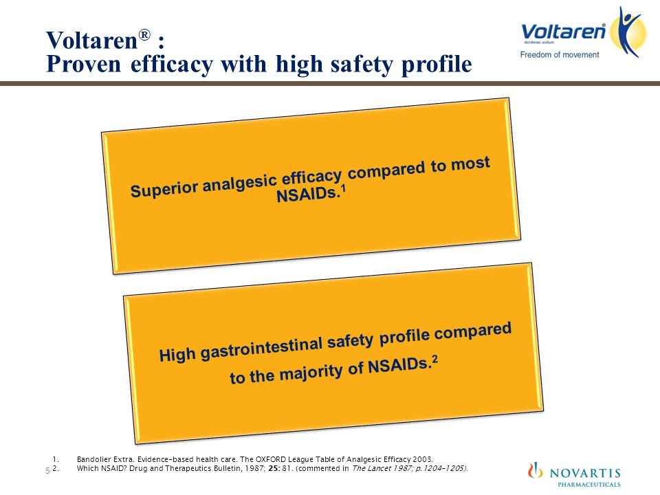 Voltaren® : Proven efficacy with high safety profile