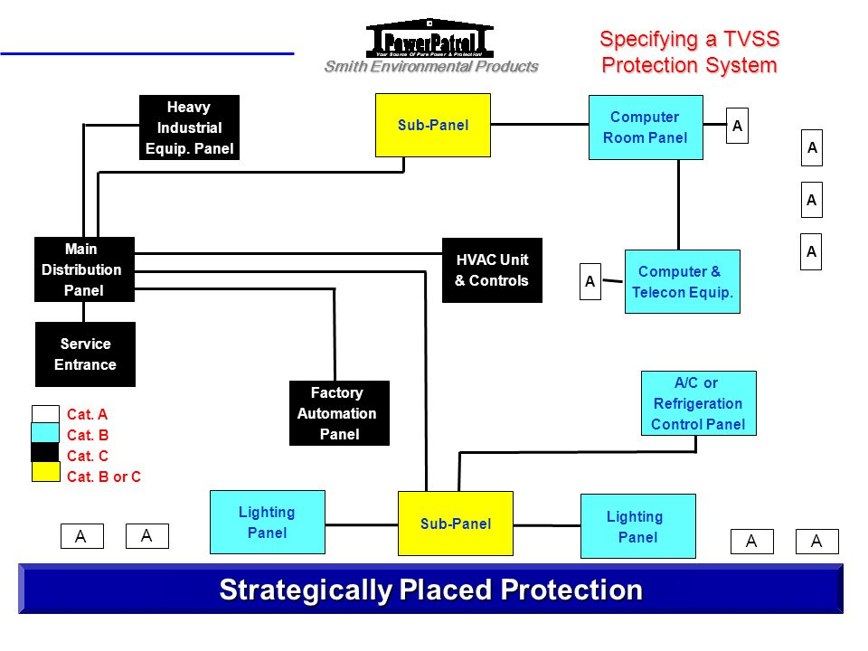 Specifying a TVSS Protection System