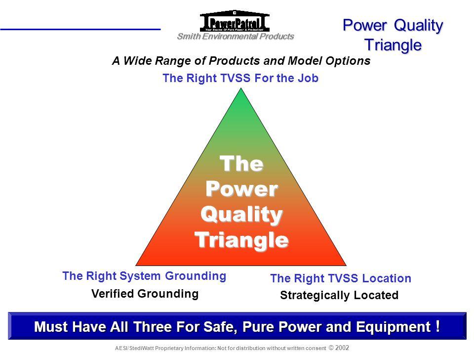 Power Quality Triangle