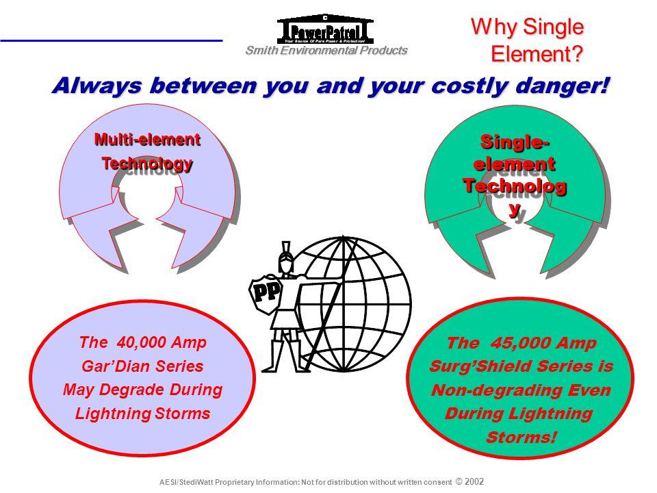 Single-element Technology