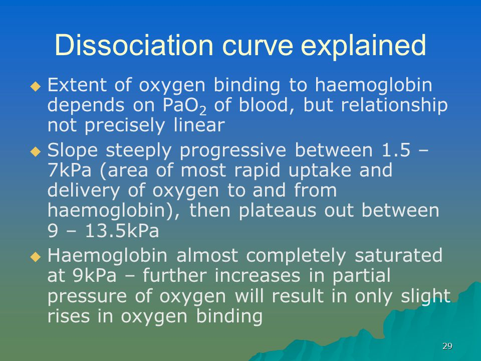 Dissociation curve explained