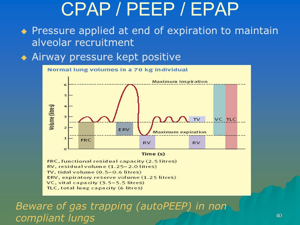 CPAP / PEEP / EPAP Pressure applied at end of expiration to maintain alveolar recruitment. Airway pressure kept positive.
