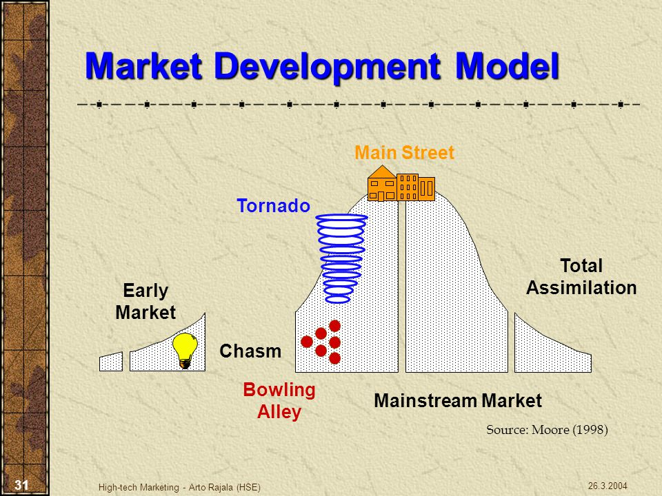 Market Development Model