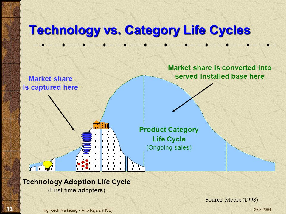 Technology vs. Category Life Cycles