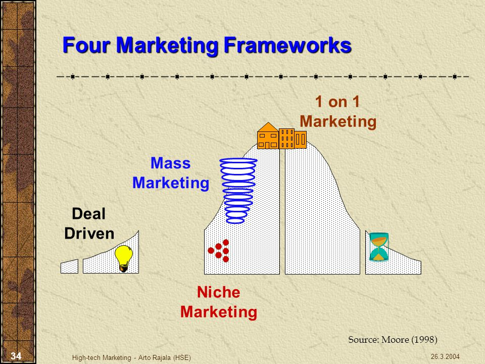 Four Marketing Frameworks
