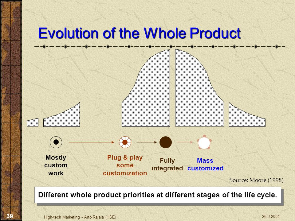 Evolution of the Whole Product