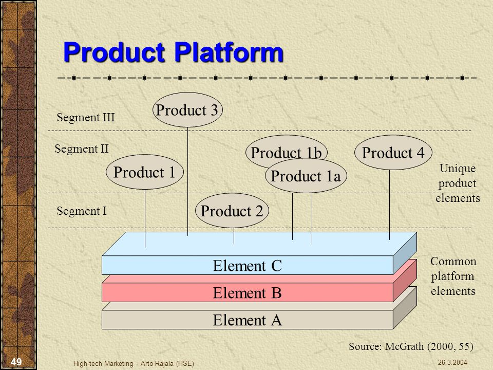 Product Platform Product 3 Product 1b Product 4 Product 1 Product 1a