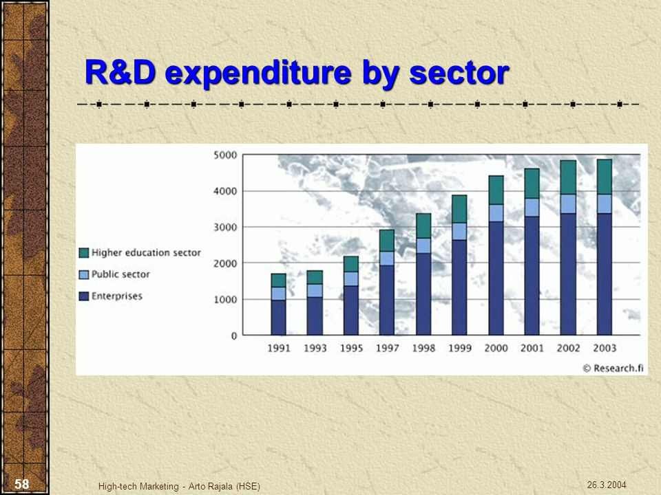 R&D expenditure by sector