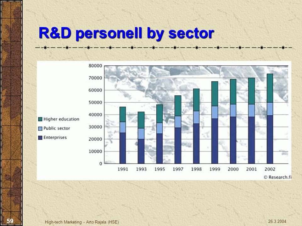 R&D personell by sector