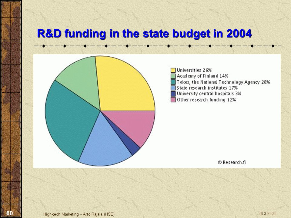 R&D funding in the state budget in 2004