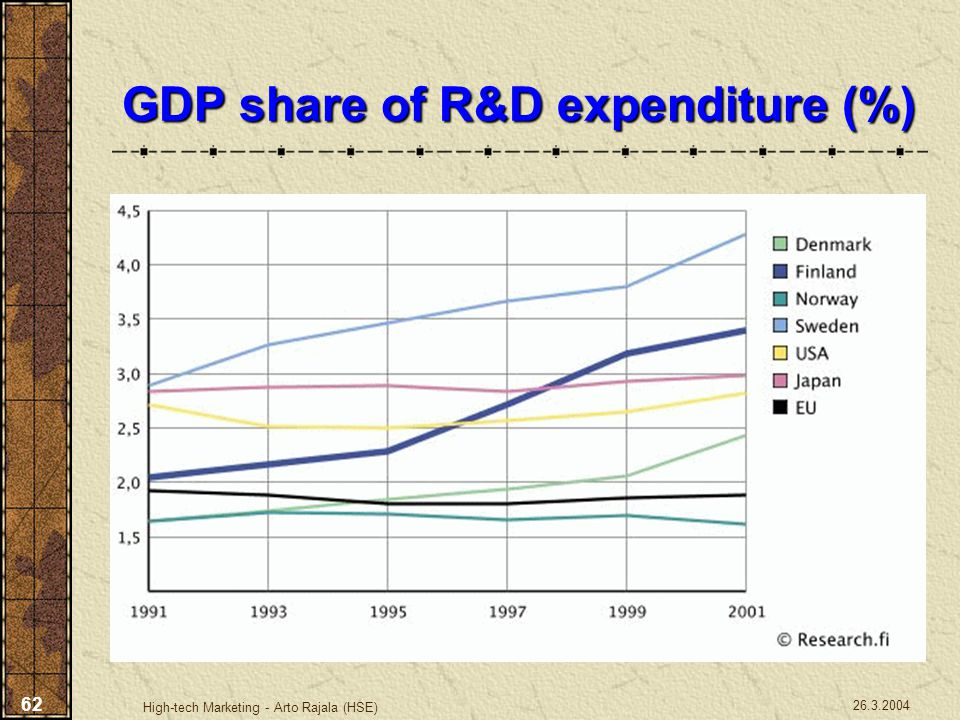GDP share of R&D expenditure (%)