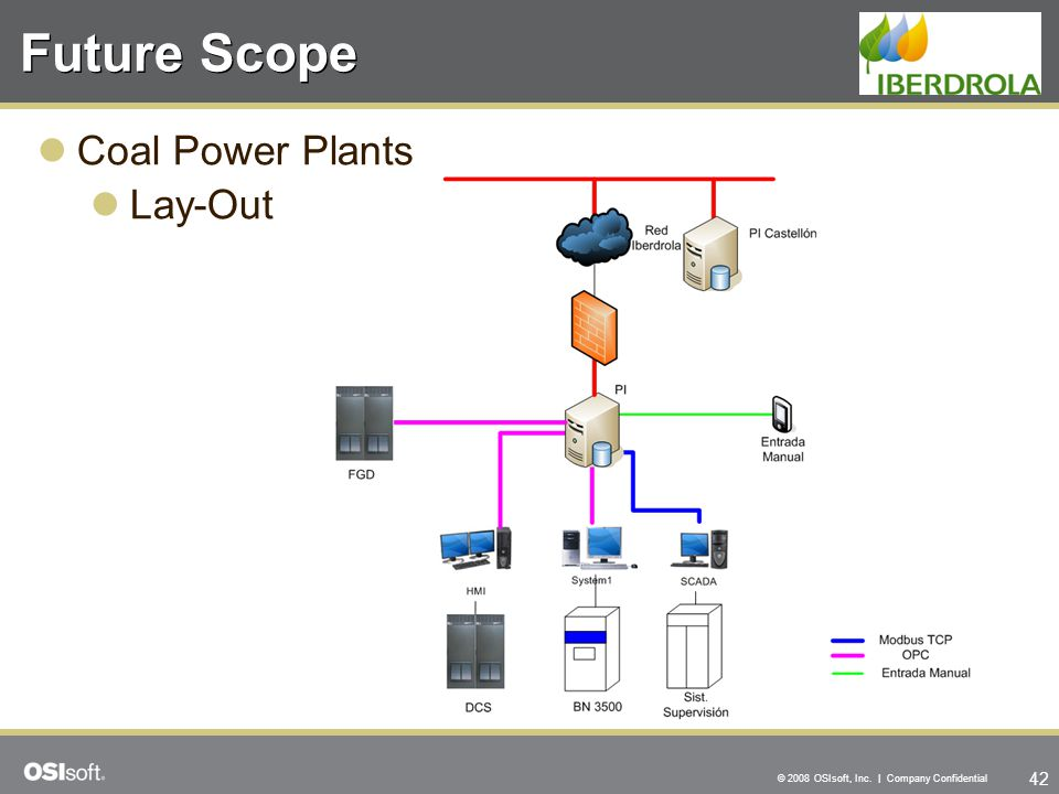 Future Scope Coal Power Plants Lay-Out