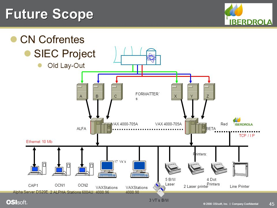 Future Scope CN Cofrentes SIEC Project Old Lay-Out A B C X Y Z