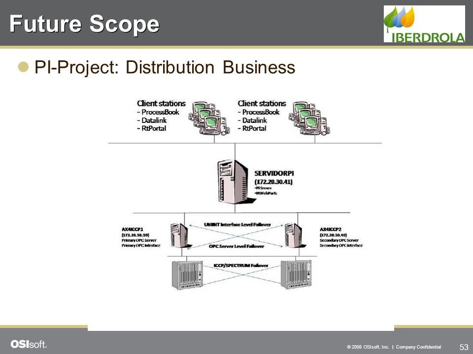 Future Scope PI-Project: Distribution Business