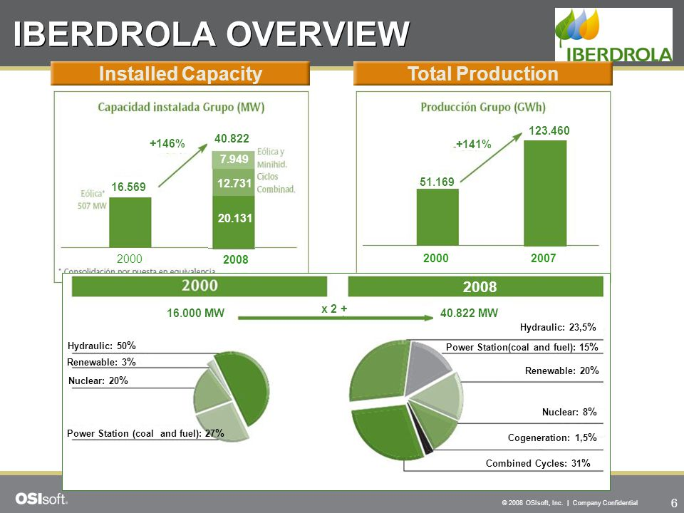 IBERDROLA OVERVIEW Installed Capacity Total Production 2008 123.460