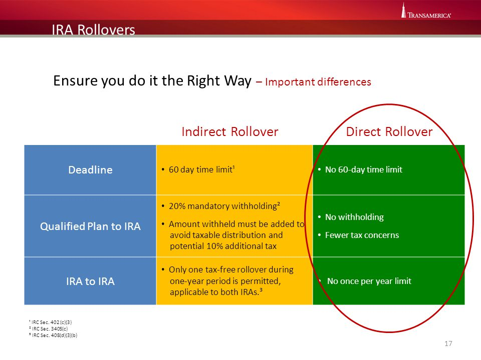 Ensure you do it the Right Way – Important differences