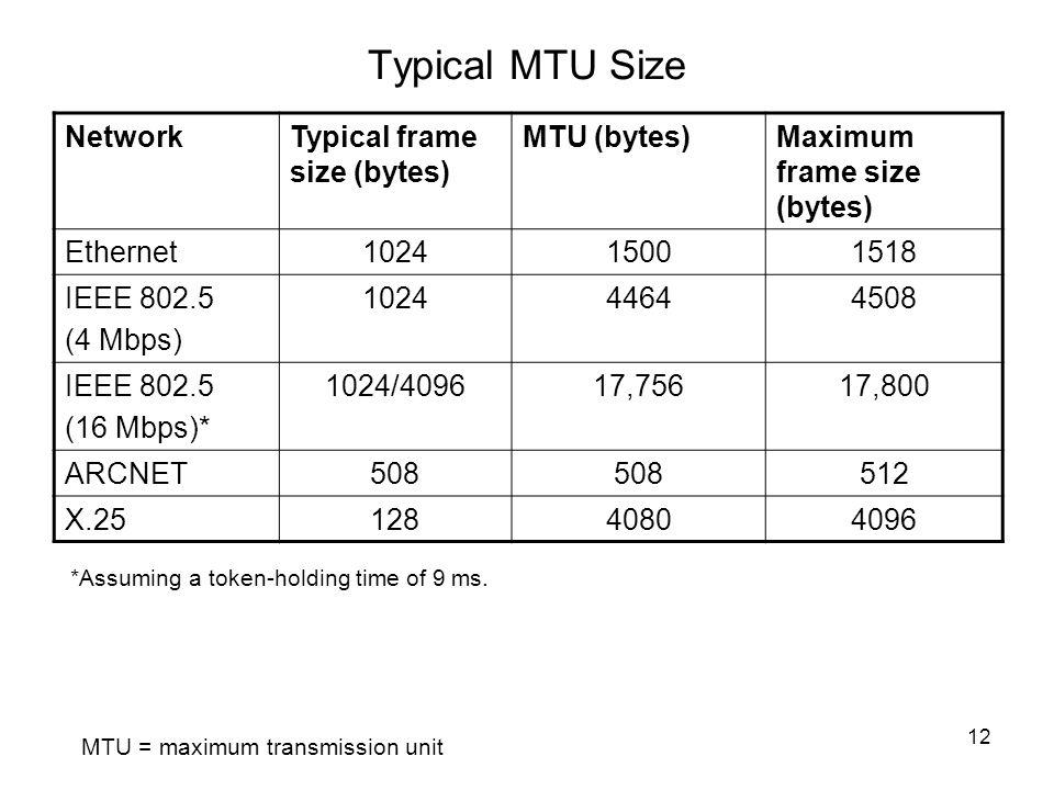 Typical MTU Size Network Typical frame size (bytes) MTU (bytes)