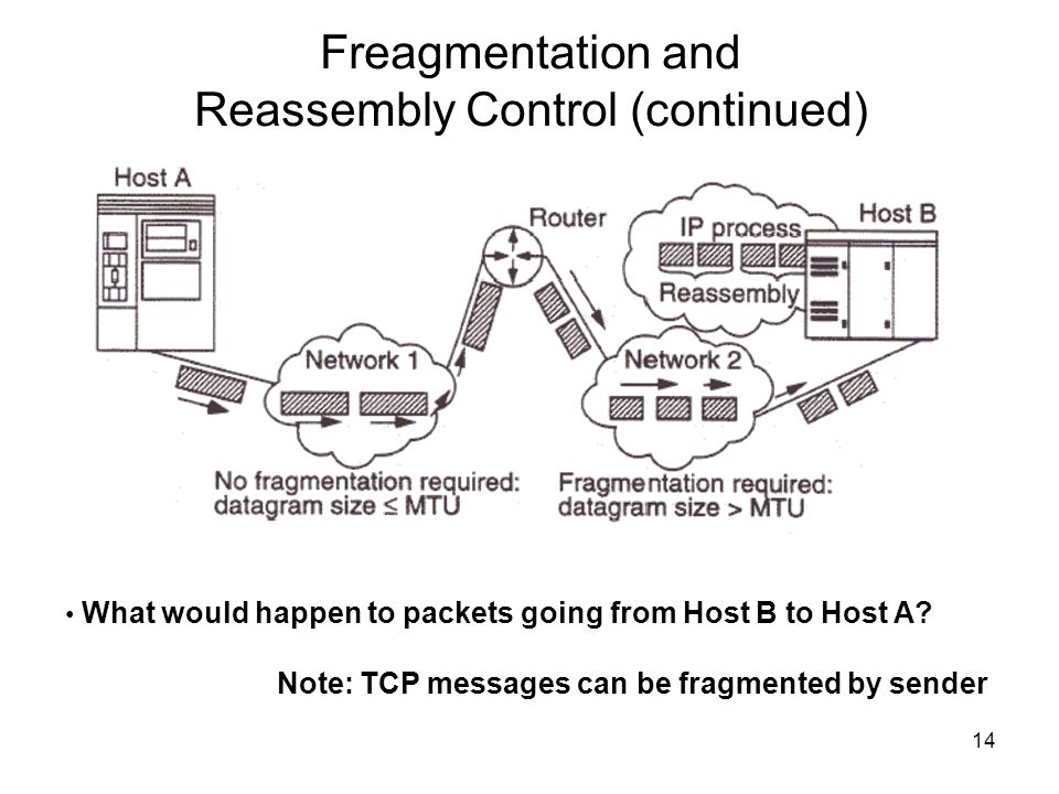 Freagmentation and Reassembly Control (continued)