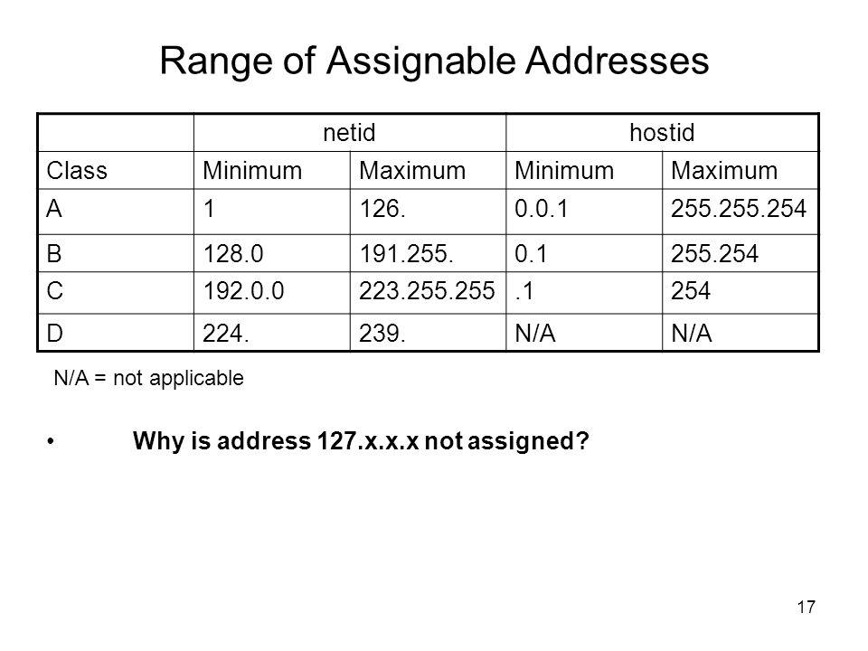 Range of Assignable Addresses