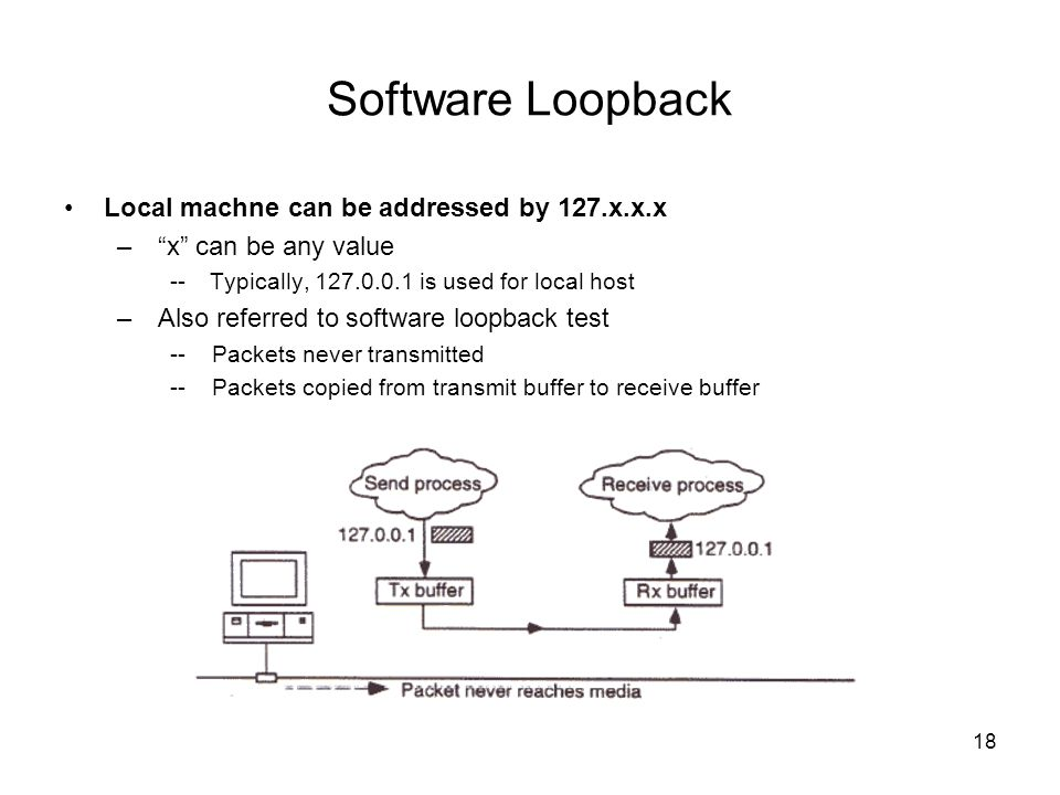 Software Loopback Local machne can be addressed by 127.x.x.x