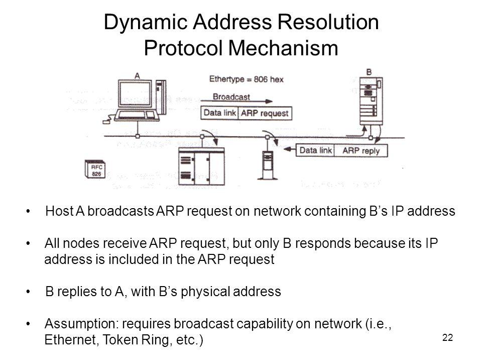 Dynamic Address Resolution Protocol Mechanism