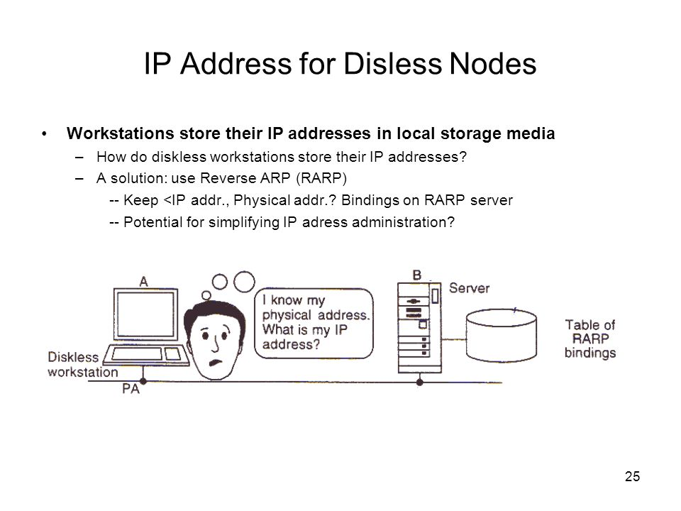 IP Address for Disless Nodes