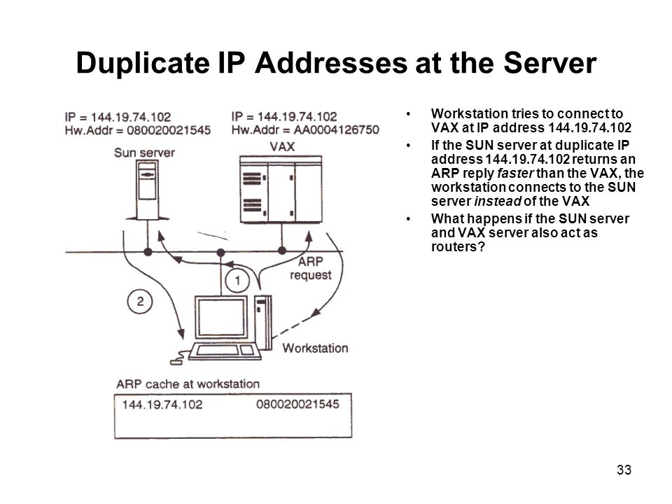Duplicate IP Addresses at the Server