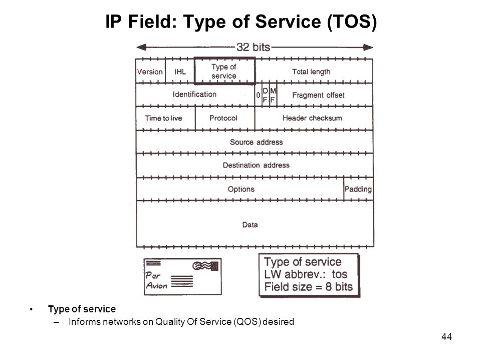 IP Field: Type of Service (TOS)
