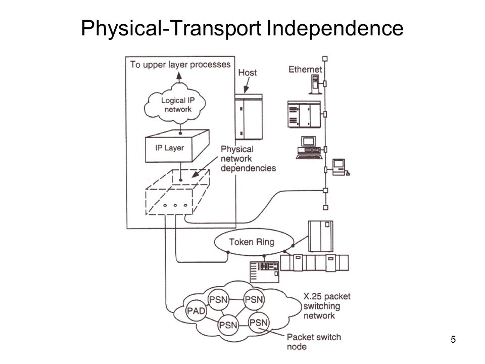 Physical-Transport Independence