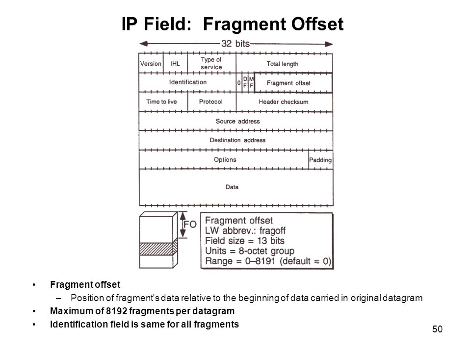 IP Field: Fragment Offset